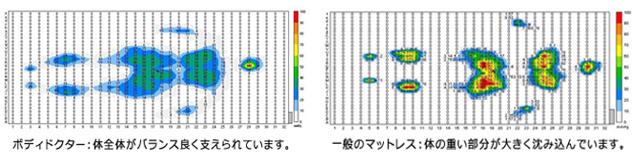 マットレスの体圧分散性の比較
