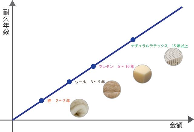 京都八田屋の主なマットレスの耐久性と金額