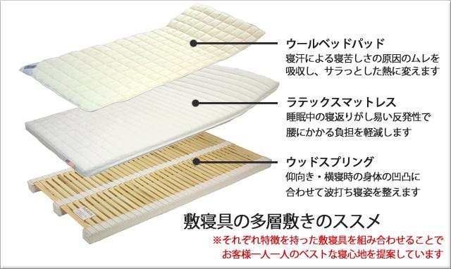 ウッドスプリングとマットレス、ベッドパッドの敷寝具多層構造理論